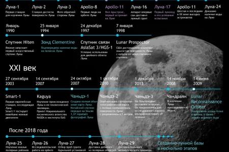 Лунные планы: вчера и сегодня