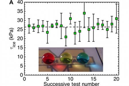 Ученые изобрели универсальный ледоотталкивающий материал