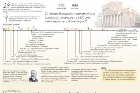 Большой театр: 240 лет