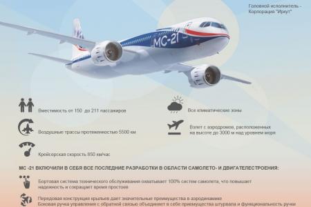 Лайнер МС - 21: самолет будущего