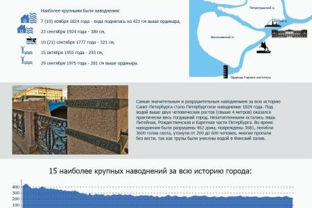 Самые крупные наводнения Петербурга