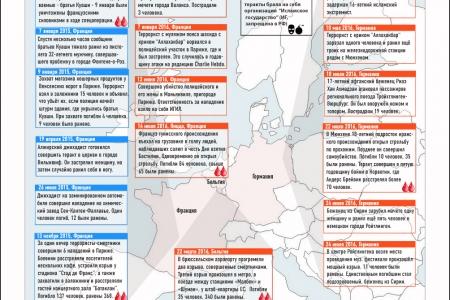 Теракты в Европе. 2015-2016 гг.