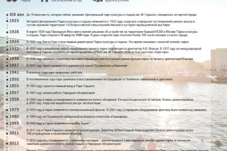 История «главного парка» Москвы