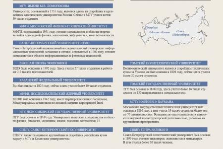 Самые престижные ВУЗы России по версии журнала THE