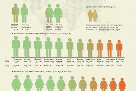 Как жители земли выросли за столетие?