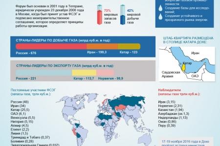 Форум стран-экспортеров газа