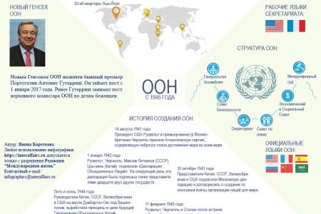 ООН: структура,цели, история