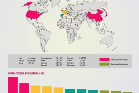 Страны с наибольшим размером государственного долга