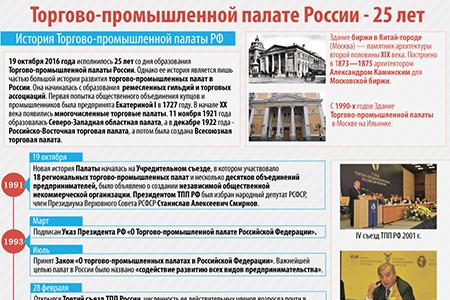 Торгово-промышленной палате России - 25 лет