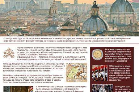 Ватикан в цифрах и фактах