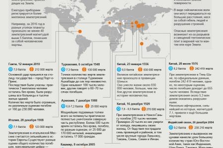Землетрясения с наибольшим числом жертв