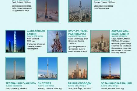 Самые высокие сооружения в мире