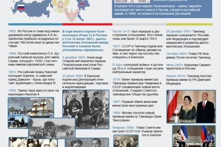 Россия-Таиланд. 120 лет дипломатических отношений