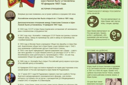 Россия и Шри-Ланка: история отношений
