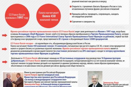20 лет Франко-российской торгово-промышленной палате (CCI France Russie)
