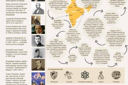 Россия-Индия. 70 лет дружбы