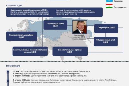 ОДКБ: история и структура организации