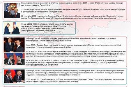 Россия и Словения. 25 лет дипломатических отношений