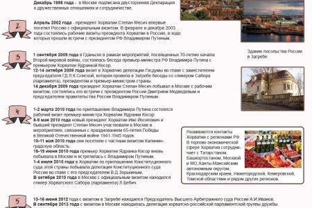 Россия-Хорватия. 25 лет отношений