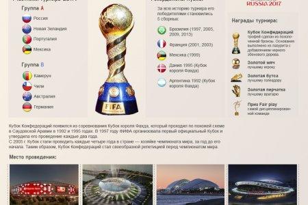 ФИФА. Кубок Конфедерации-2017