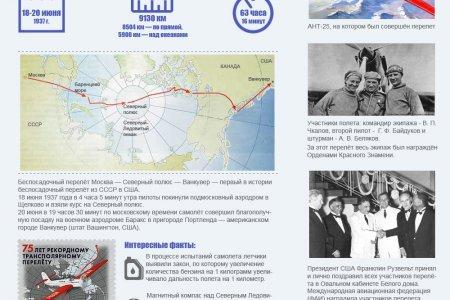 Большой беспосадочный перелет Москва-Северный полюс-Ванкувер