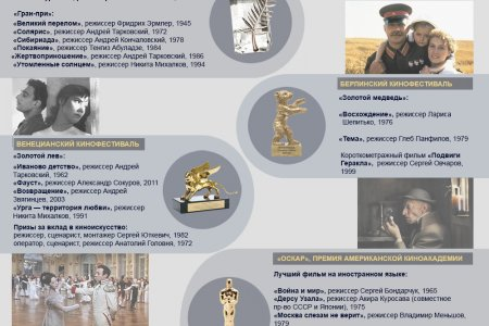Российские фильмы - победители кинофестивалей