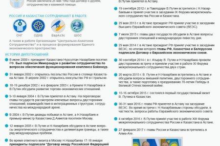 Российско-казахстанские отношения