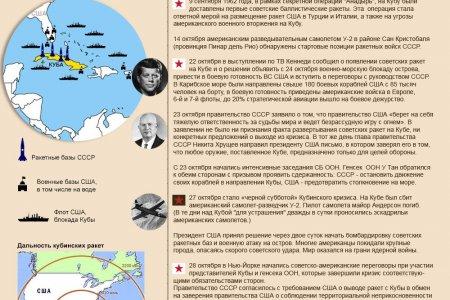 Карибский кризис: хроника событий