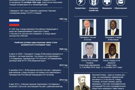 Россия и Уганда. 55 лет установления дипотношений