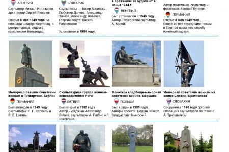 Самые известные памятники советским воинам в Европе