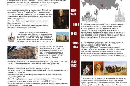 Российская академия художеств. История