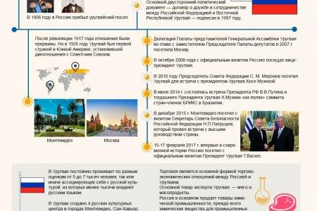 Уругвай и Россия: 160 лет дипотношений