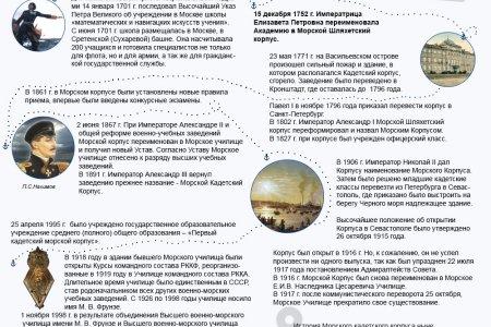 История создания Морского кадетского корпуса