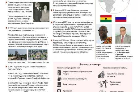 Россия и Гана. История дипотношений