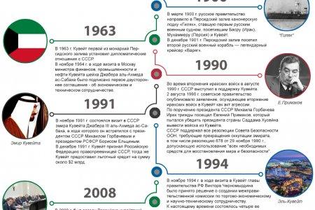 Россия и Кувейт