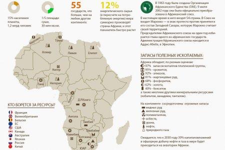 Борьба за ресурсы Африки