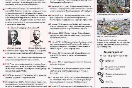 Россия и Эфиопия. История дипотношений