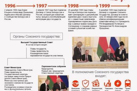 2 апреля отмечается День единения народов Белоруссии и России
