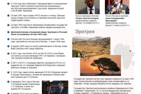Россия - Эритрея