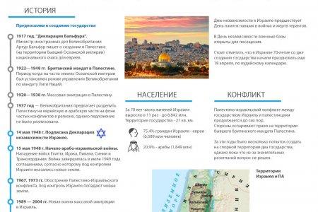 Израиль: 70 лет независимости