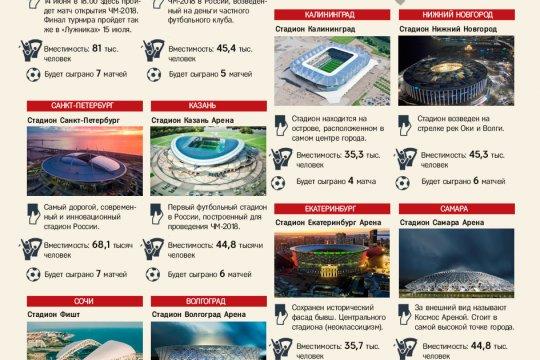 Стадионы и города, где пройдет ЧМ-2018 по футболу