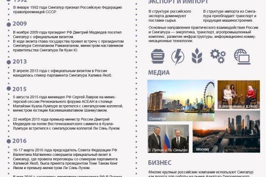 Россия и Сингапур: сферы взаимодействия