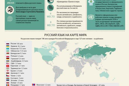 Русский язык в мире. Цифры и факты