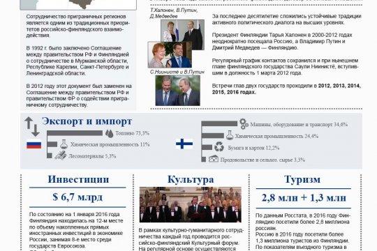 Россия и Финляндия. История дипломатических отношений