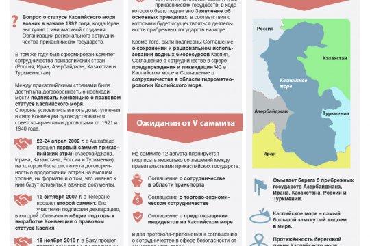 Саммит глав прикаспийских государств. История