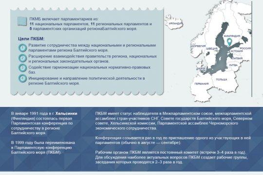 Международная парламентская конференция Балтийского моря (ПКБМ)