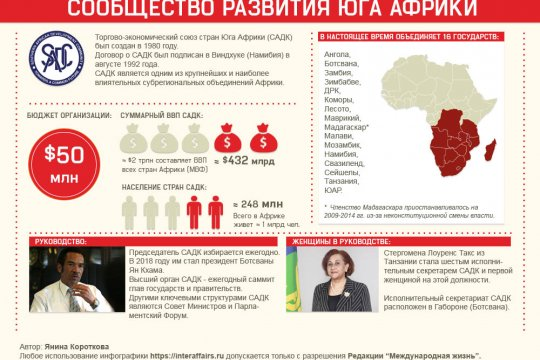 Сообщество развития Юга Африки