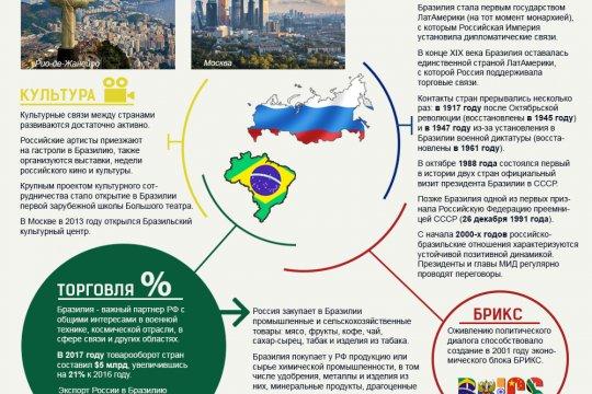 Россия-Бразилия 190 лет дипотношений