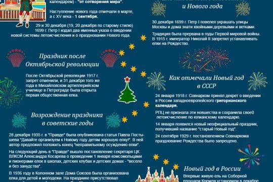 История Нового года в России