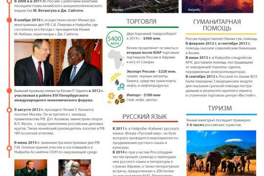 Россия и Кения